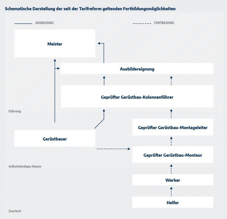 Schematische Darstellung der Fortbildungsmöglichkeiten